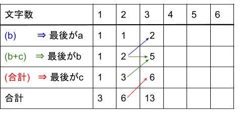 中学受験算数カンガープリント 場合の数・フィボナッチ型最後に着目2214