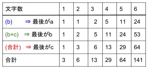 中学受験算数カンガープリント 場合の数・フィボナッチ型最後に着目2216