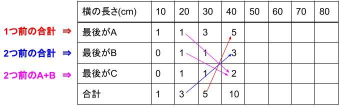 中学受験算å数カンガープリント 場合の数・フィボナッチ型最後に着目2419