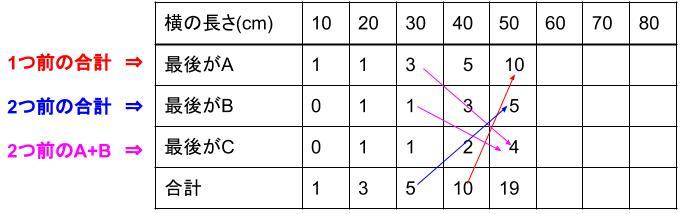 中学受験算å数カンガープリント 場合の数・フィボナッチ型最後に着目2420