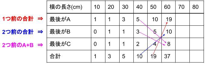 中学受験算å数カンガープリント 場合の数・フィボナッチ型最後に着目2421