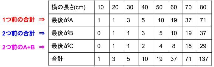 中学受験算å数カンガープリント 場合の数・フィボナッチ型最後に着目2422