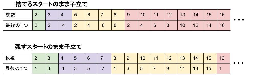 中学受験算数カンガープリント ままこ立て1127