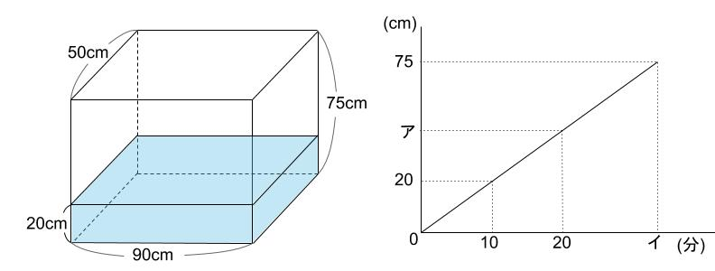 中学受験算数カンガープリント 水そうと水位0012