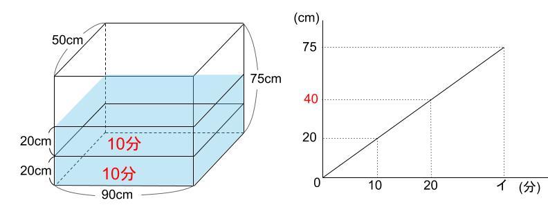 中学受験算数カンガープリント 水そうと水位0014