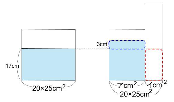 中学受験算数カンガープリント 水そうと水位0045