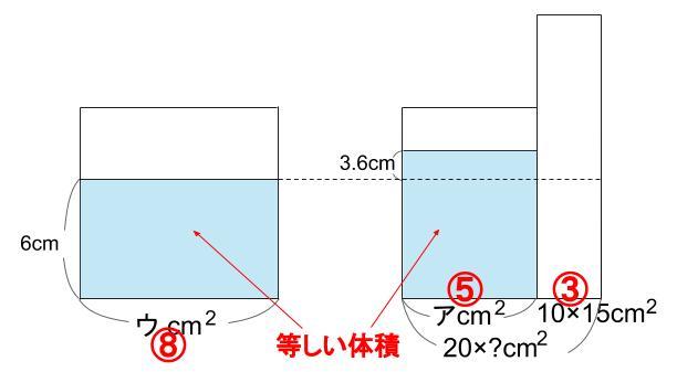 中学受験算数カンガープリント 水そうと水位0054