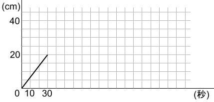 中学受験算数カンガープリント 水そうと水位0024