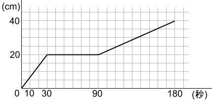 中学受験算数カンガープリント 水そうと水位002820