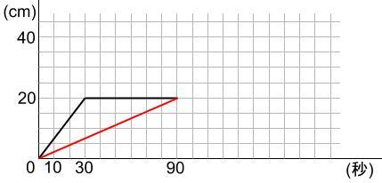 中学受験算数カンガープリント 水そうと水位0212