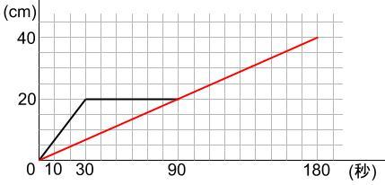 中学受験算数カンガープリント 水そうと水位00214