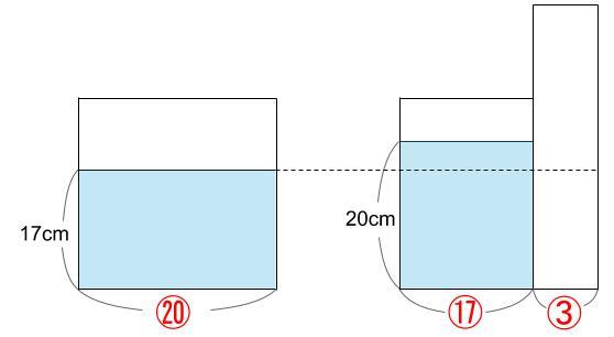中学受験算数カンガープリント 水そうと水位07403