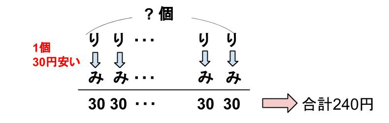 中学受験算数カンガープリント 差集め算30