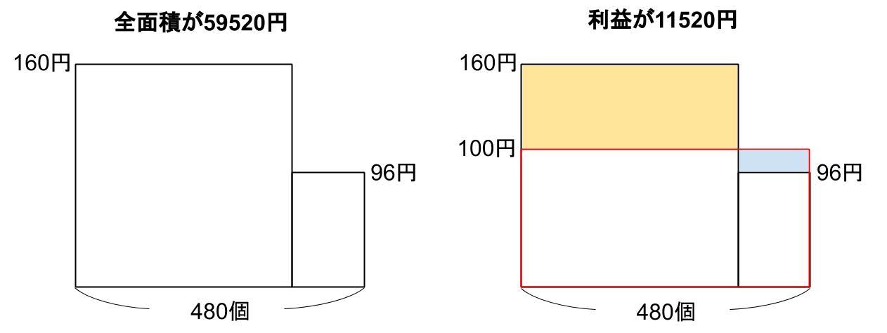 中学受験算数カンガープリント 損益・複数の商品061