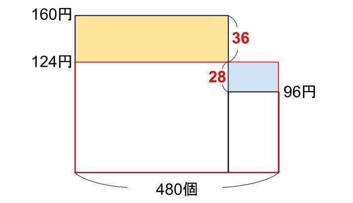 中学受験算数カンガープリント 損益・複数の商品062