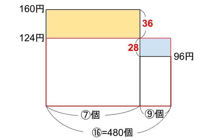 中学受験算数カンガープリント 損益・複数の商品063