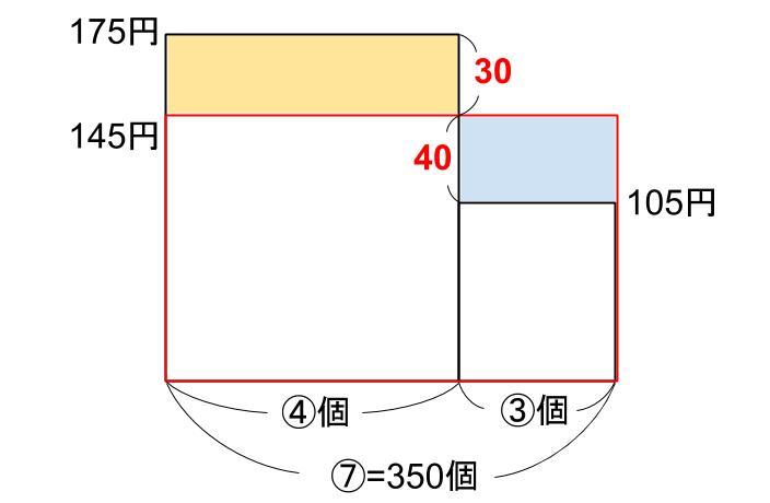 中学受験算数カンガープリント 損益・複数の商品0881