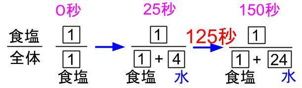 中学受験算数カンガープリント 食塩水と比6−2