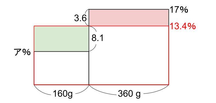 中学受験算数カンガープリント 食塩水・面積図123