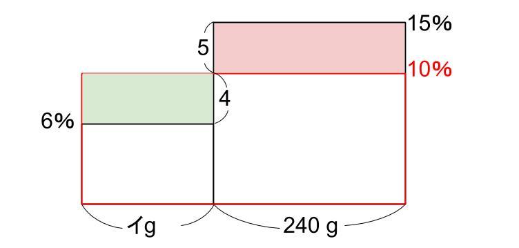 中学受験算数カンガープリント 食塩水・面積図124