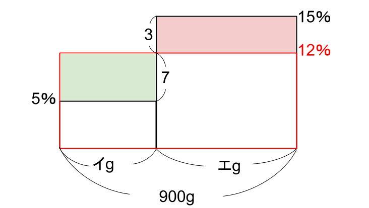 中学受験算数カンガープリント 食塩水・面積図125