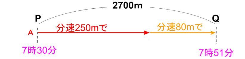 中学受験算数カンガープリント 旅人算応用5−1