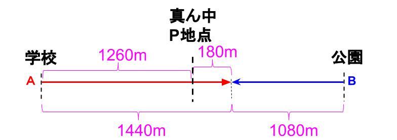 中学受験算数カンガープリント 旅人算応用4−4